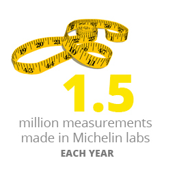 Michelin research and development